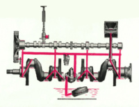HD-213 Lubrication System
