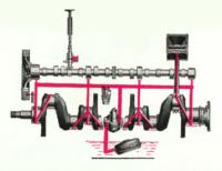 HD-213 Lubrication System